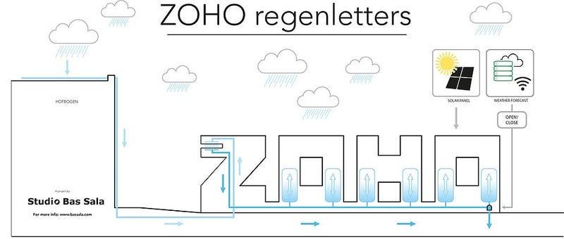 Zoho regenletters